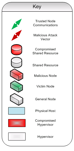 Attack Vectors The new threat landscape created by Cloud computing adds a number of potential attack vectors; this is due to the shared nature of the technical resources such as memory and disk space.