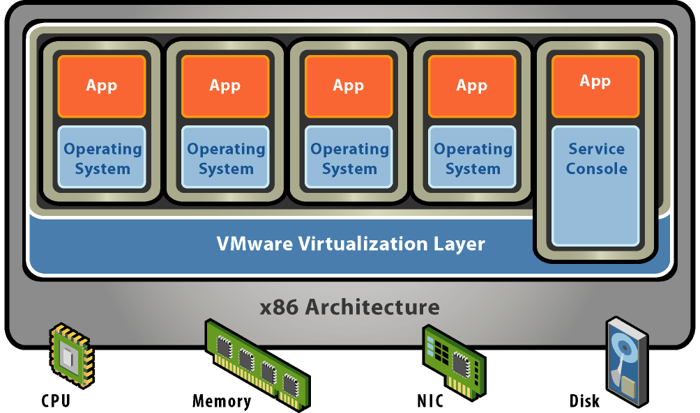 The key technology that enables this is virtualization which is depicted in the figure below.