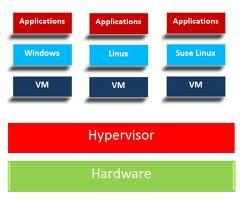 One of the solutions from Infinite is based on Vmware Hypervisor which is used to create multiple virtual instances as shown below: The Hypervisor installs on the hardware and is able to create