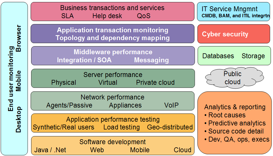 Figure 1: Ovum APM technology stack Source: Ovum O V U M Increasing application dynamism needs multi-tier, end-to-end APM Modern multi-tier applications and services built for SOA environments are