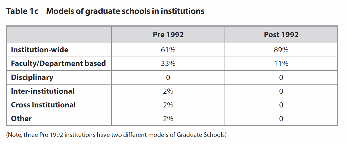 Some data from A Review of Graduate Schools in the UK