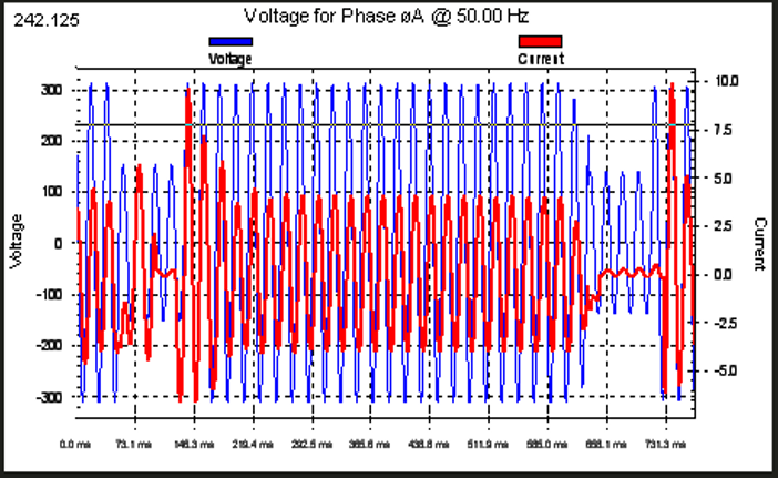 Fig. 4 Performance of voltage and current waveform for the contactor was subjected to voltage sag of 45%. B. Performance of the Contactor Due to Point on Wave of Sag Initiation.
