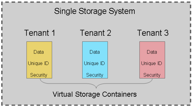 2.4. Java Business Integration meta-data to the tenant s data (see Figure 2.