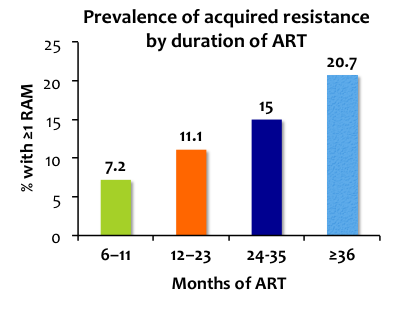 This study found that among HIV-infected patients receiving ART at KATH, whereas the majority had undetectable plasma HIV-1 RNA after at least 24 weeks of ART, 37% had a detectable viral load (< 40