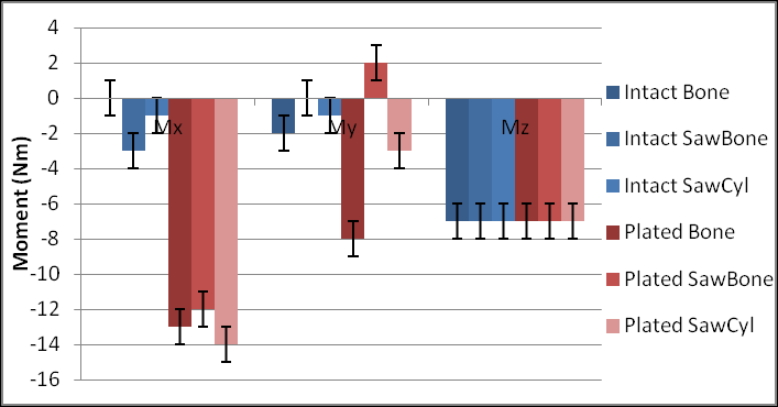Figure 4.9 Comparison of JR3 resultant forces and moments from direct -7Nm torque (Bone external rotation) testing of the intact samples (blue) and the plated samples (red).