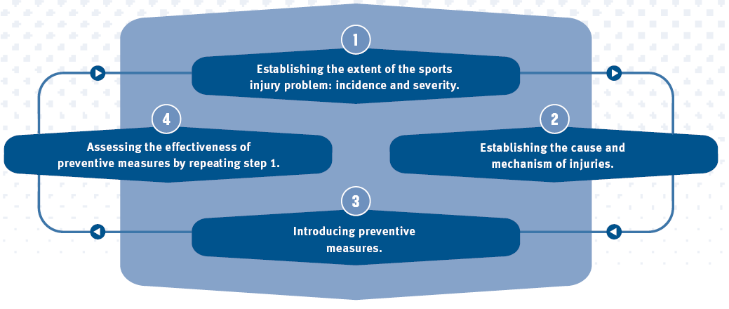 Figure 1: The four stages in van Mechelen s 1992 sequence of injury prevention model [25].