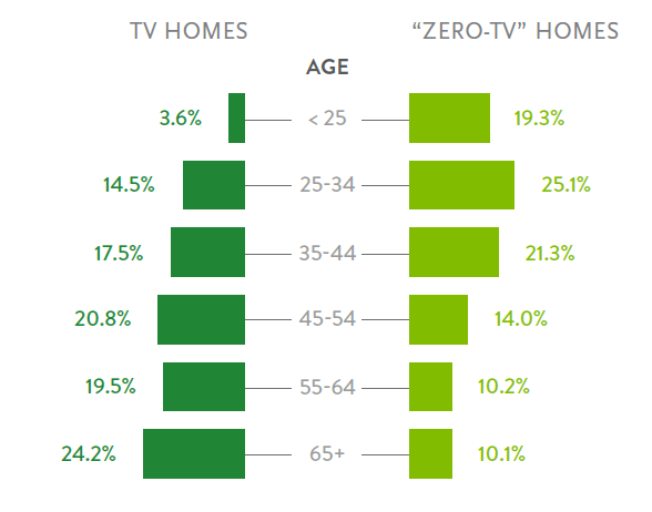 Figure 5: Zero-TV Households by age