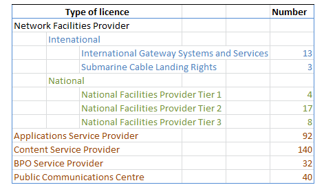 Figure 5: Communications licences in Kenya The most important of the licensed operators within the national communications market are the four operators which hold Tier 1 National Facilities licences