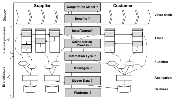 2.2. Business Interoperability The concept of business interoperability is part of an evolution in the contents studied in the various approaches.
