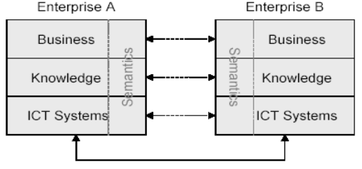 model, decisional model and business process (Daclin, 2005). The IDEAS Interoperability Framework defines four layers which are depicted in Figure 2.12.