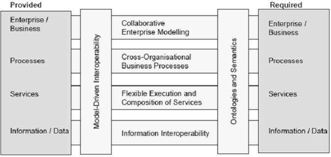 interoperability. Inside this project, ATHENA proposed two frameworks: ATHENA Interoperability Framework and Business Interoperability Framework (BIF).