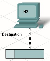 An IP packet has a header at the beginning which contains the source and destination IP addresses.