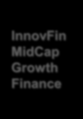 InnovFin EU finance for innovators with EC support InnovFin MidCap Guarantee InnovFin MidCap Growth Finance Senior risk sharing with financial intermediaries for