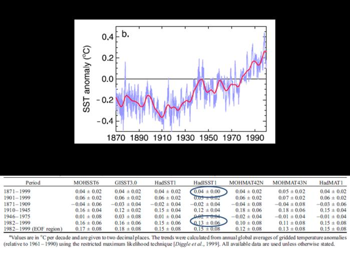 (2003) described and assessed the Hadley Center sea ice and sea surface temperature (SST) data sets, which were developed at the Met Office HadleyCentre for Climate Prediction and Research.