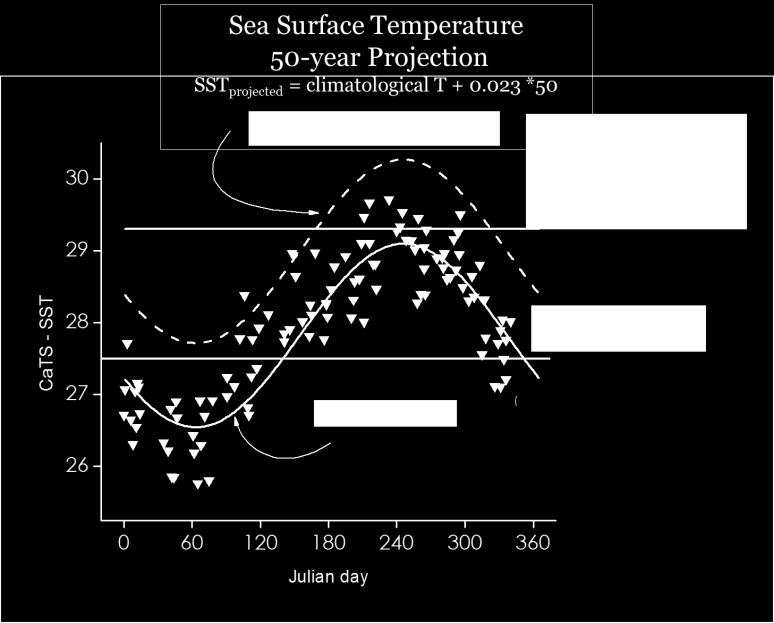 5.4.2 Future Sea Surface Temperature Projections for Puerto Rico An analysis by Dr. Jorge Corredor from CariCOOS for the PRCCC used the OI v2 SST trend (0.