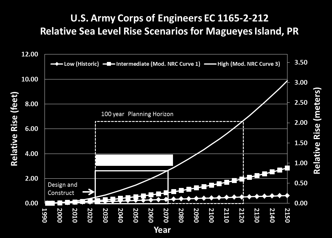 Figure 52 Figure 53 Figures 52 and 53: The U.S. Army Corps of Engineers sea level rise curves are computed using the global rate of sea level rise (1.