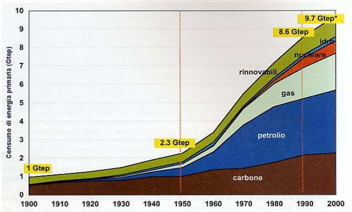 Concepts, as in this case. 4.1 General overview As known, global primary energy consumption raised at an exponential rate in the latest century.