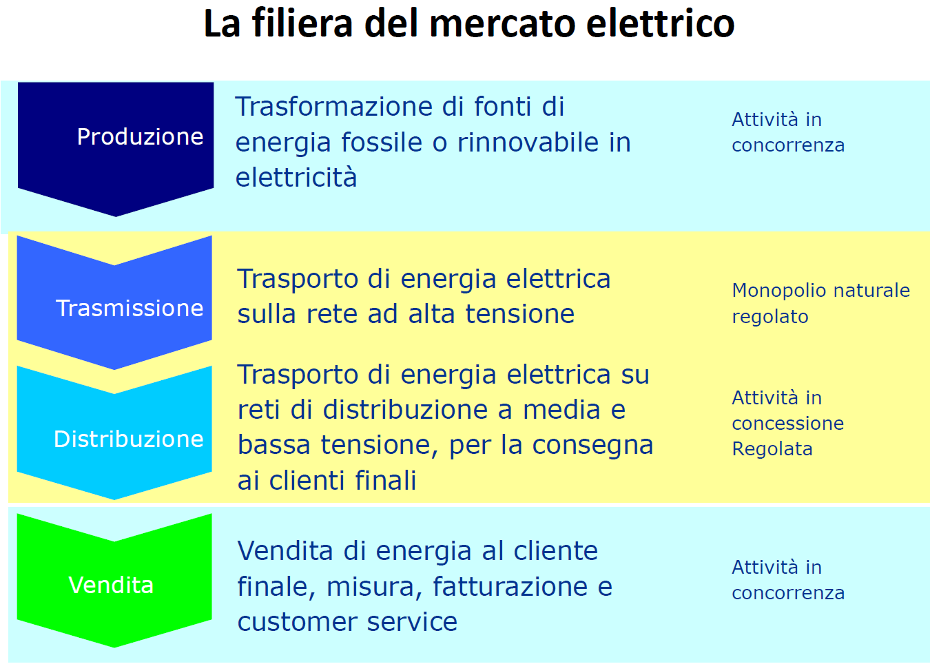 Italian electric market (Source: AEEG) 5.