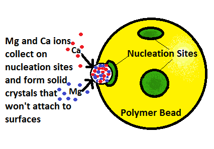 No-Salt Alternatives to Ion