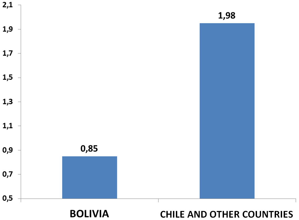 THE RIGHT OF BOLIVIAN CARGO TO REMAIN IN THE PRIMARY ZONES OF THE PORTS OF
