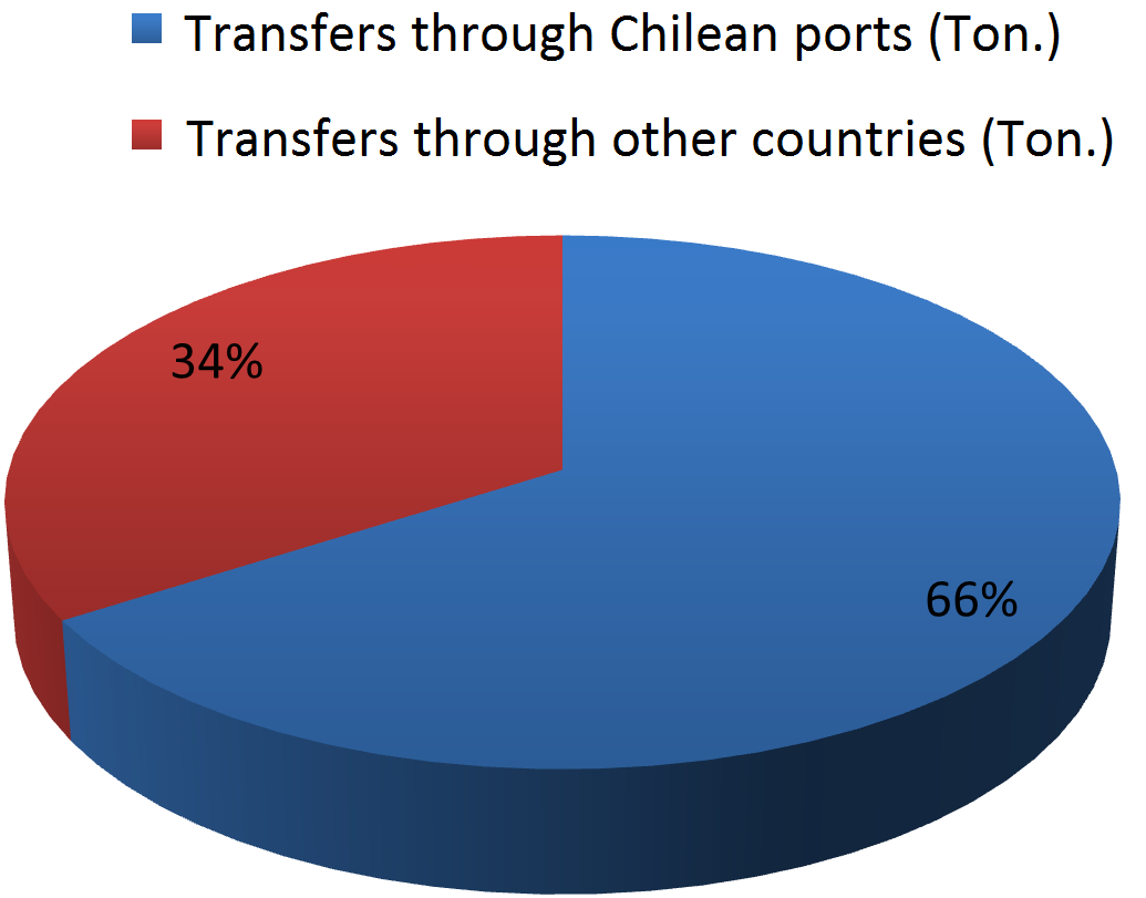 TOTAL BOLIVIAN FOREIGN TRADE, 2012