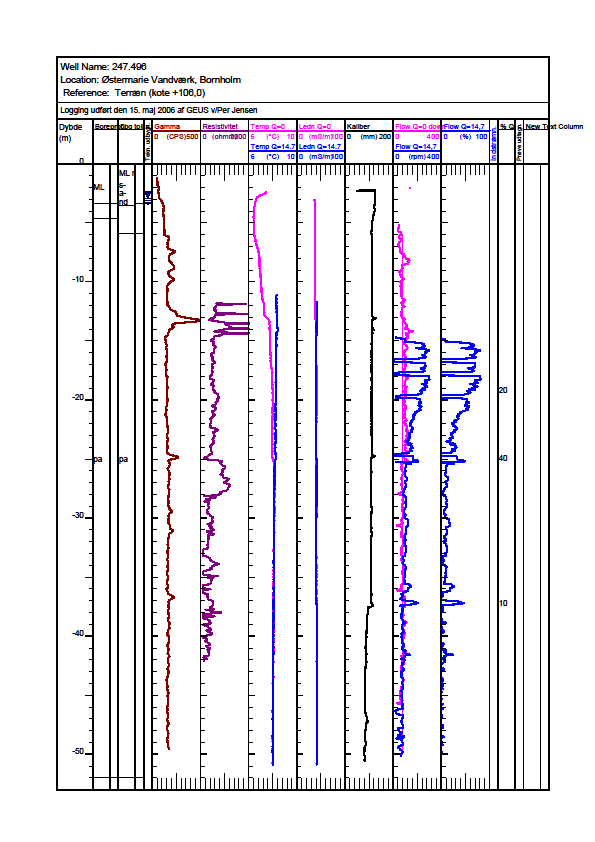 Figure 8. Physical logs from the borehole DGU No. 247.496.
