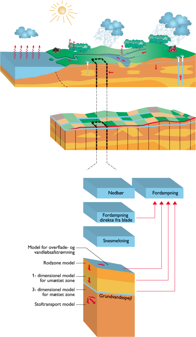 Combinations of interpreted geophysical measurements and borehole data can give a much more detailed 2-D model (Fig.