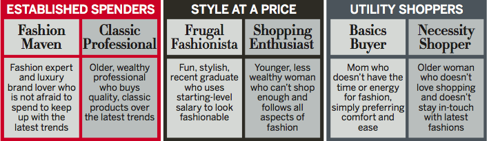 Image 1- Segments Of Consumers In Terms Of Style And Price-Point Bain & Company in cooperation with VOGUE (2010), Why She Shops:The 2010 Fashion and Beauty Study.