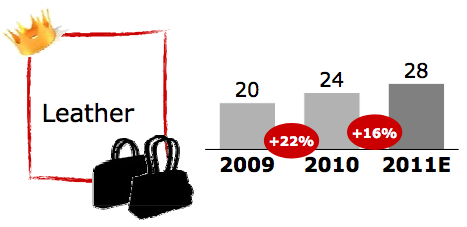 IX. APPENDIX Exhibit 1- Worldwide Personal Luxury Goods Market Trend (1995-2011E, B) Source: Claudia D Arpizio, Altagamma 2011 Worldwide Markets Monitor. Bain & Company and Fondazione Altagamma.