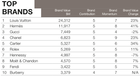 Exhibit 3- Top Luxury Brands Source: