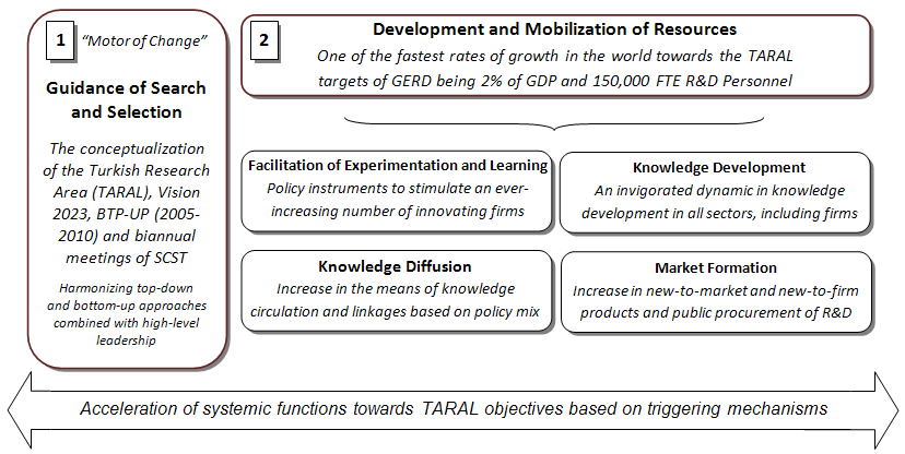 II. Long-Term Visions, Strategies, and Targets for STI-Driven Sustainable Growth Within the Turkish model, the establishment of long-term visions, strategies, and targets with the aim of guiding,