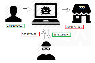 If the customer s PC has been infected with the Boleto malware: 1. The customer fills in the ID number. 2. The communication is intercepted. 3.