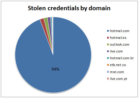 The Boleto malware also collected 83,506 user credentials (generally, the user names and passwords used to log in to email accounts and other online services) from several domains, as shown in the