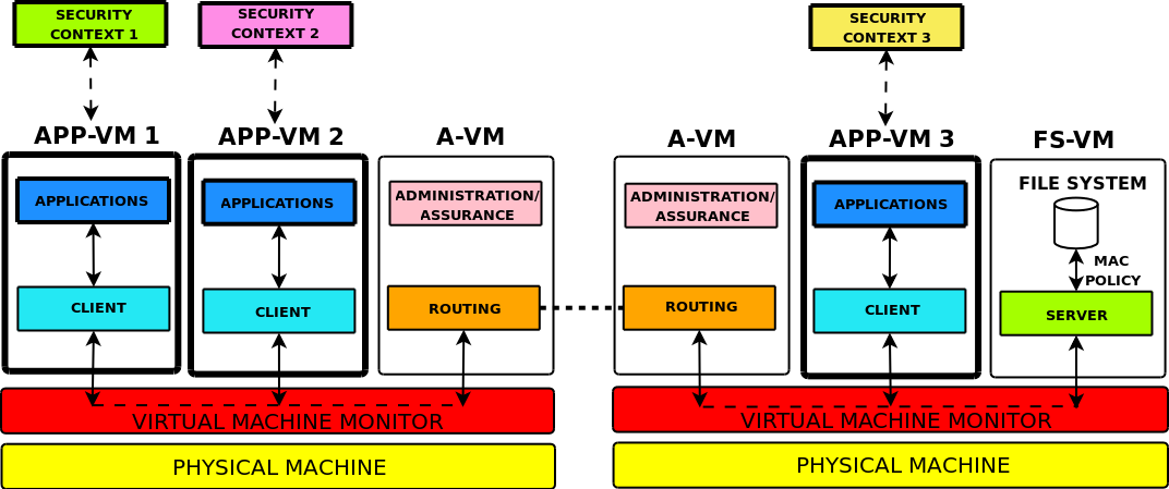 Overall Architecture Application VMs (APP-VMs) Run application processes.