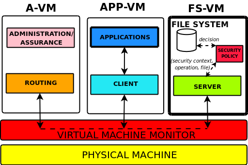Overall Architecture File System VMs (FS-VMs) Export file systems.