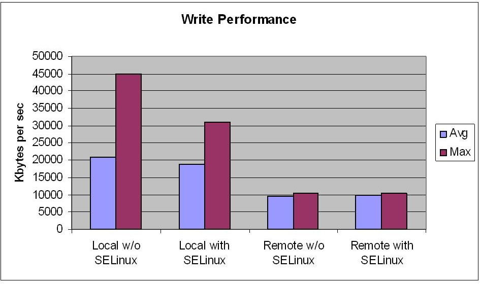 Performance IOzone Write Performance Overhead is negligible 20/23