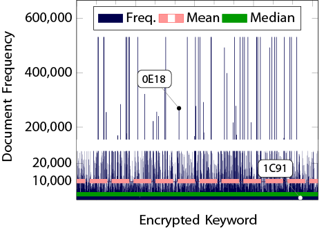 Search Time (s) 100 10 1 1 10 1 100 Unencrypted 3 keywords Encrypted 1 keyword Encrypted 2 keywords Encrypted 3 keywords Kilobytes 1,000 800 600 400 200 Bandwidth Wasted Bandwidth 100 1,000 10,000
