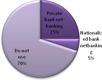 8: Internet Banking users percentage based upon survey HSBC first time in 1987 launched ATMs for cash withdrawal making a revolution in Indian banking system and today almost every bank has ATMs more