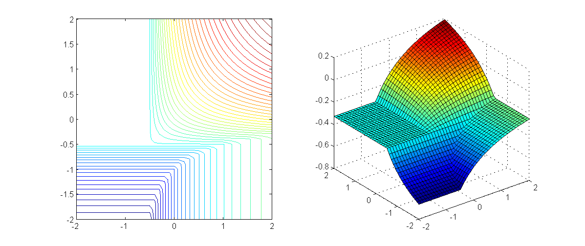 estimate the efficiency of the algorithm of [5] and [1], utilizing particular properties of (1). FIG. 1: Example of the game value function 1.