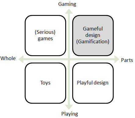 Gamification is not the same as using games to learn, nor is it turning work into play. Deterding et al. [4] provide the context in a diagram that separates gamification from related concepts.