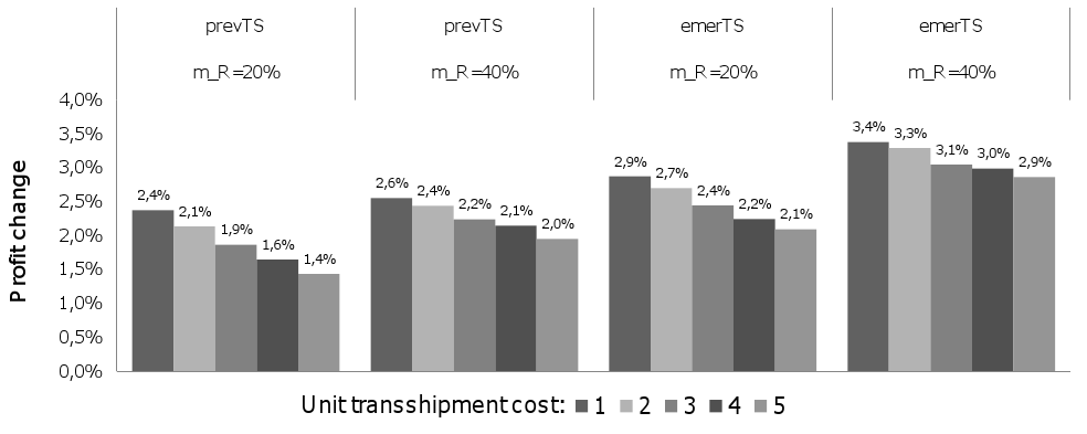 Figure 4.6: Sensitivity of the percentage profit changes with respect to the retail markup m R increase (cf. Equation 4.7 and 4.5) which reduces the stock-out probability.