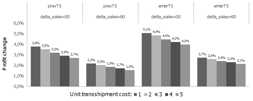responsiveness of supply chains (cf. e.g. Chopra and Meindl [2004]). Since transshipments do exactly that, their value increases with the degree of inventory dispersion across different stores.