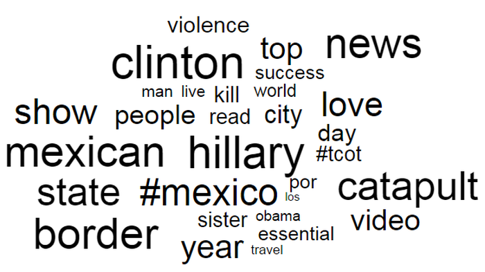User study Are word clouds with named entities perceived as more relevant and diverse by the