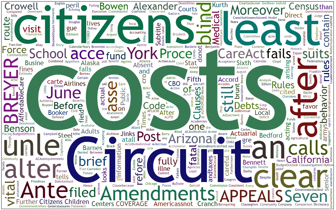Figure 3 A wordcram word-cloud visualization of the supreme-court decision on the Affordable Care Act Figure 4 Our word-cloud