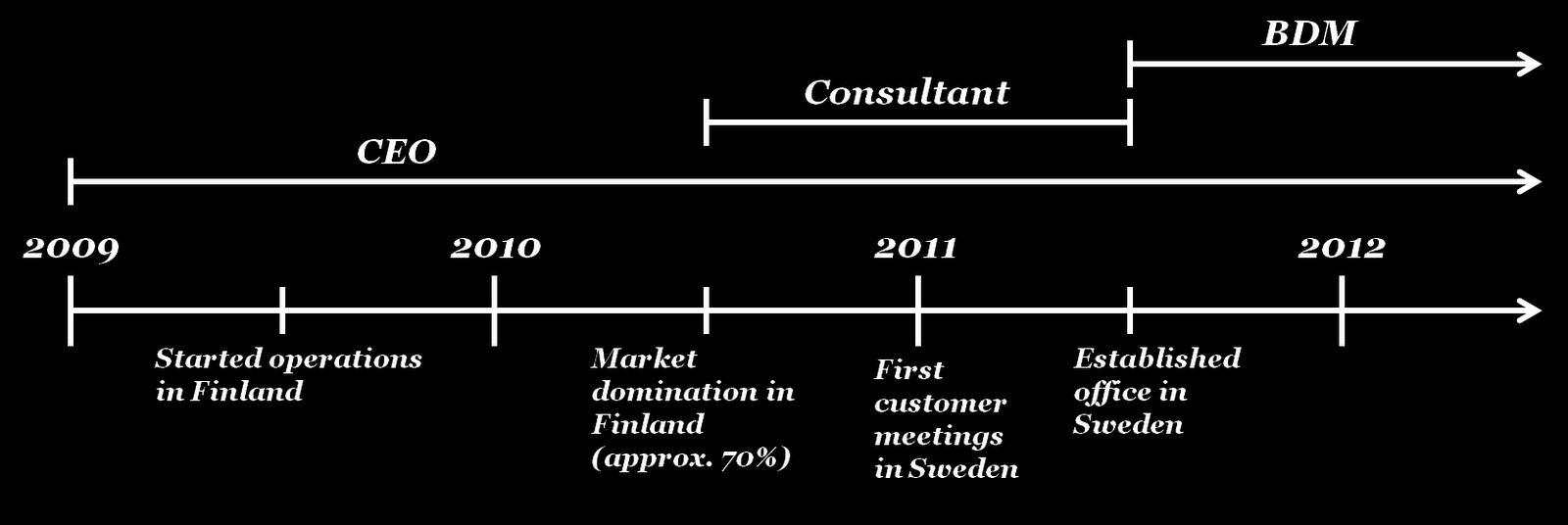 main role of the CEO in the Swedish establishment is to set a strategy and to hire the right people to execute that strategy.