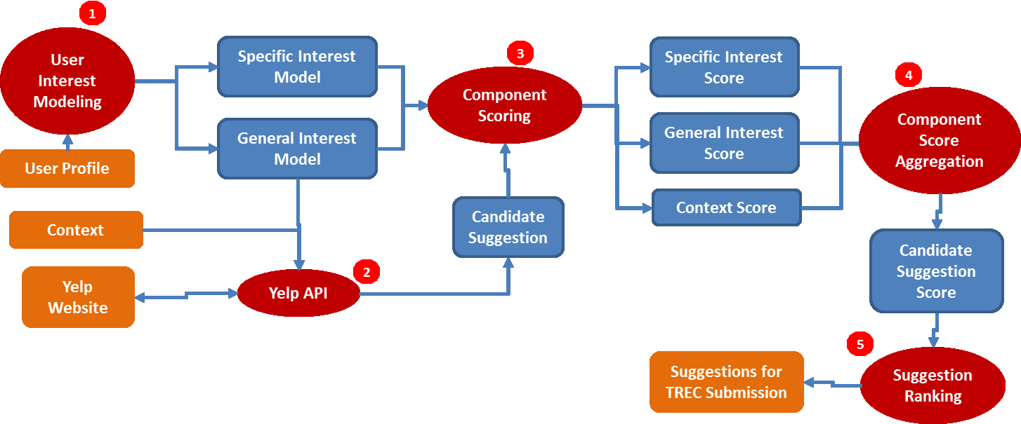 single score for a candidate suggestion; and 5) Suggestion Ranking, which sorts and ranks all candidate suggestions to generate TREC submissions. Figure 1.