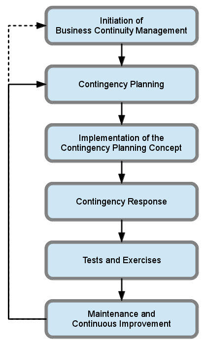 2 Selected Aspects of Business Continuity Management Together with an analysis of the results of the tests and exercises, these checks contribute to the continuous improvement of the business