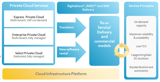 The Cloud 3.5.2 Capgemini GIO Private Cloud IaaS Figure 3.5: Capgemini IaaS As a consultancy company with an eye on the future, Capgemini is trying to cover as much of the Cloud spectrum as possible.