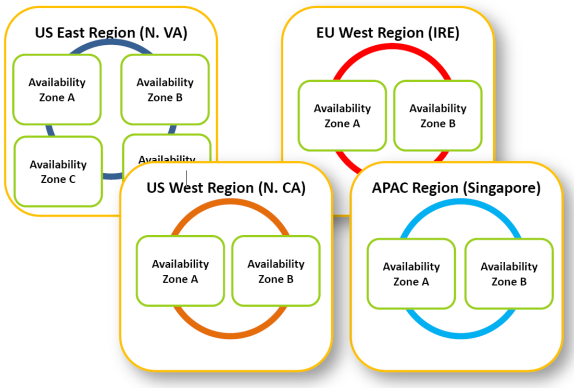 advantage of different regions and availability zones in which Amazon operates.