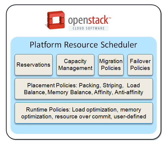 IBM Platform Resource Scheduler v2.2 Enhance your IBM Cloud Manager with OpenStack environment.